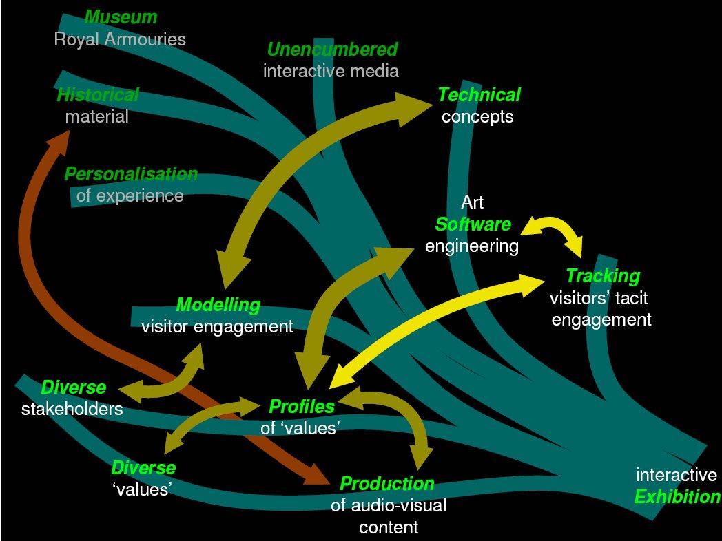 D21 diagram
