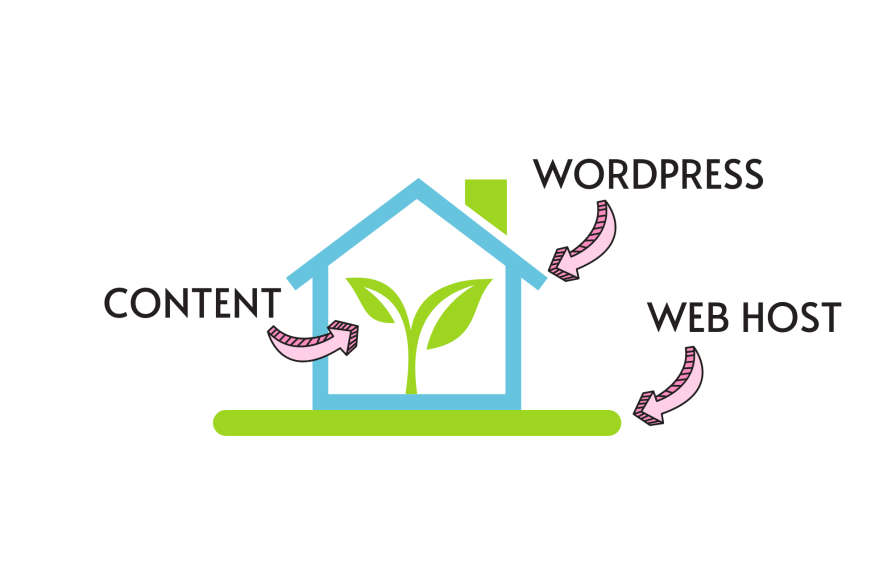 How to start your own free wordpress site - My Financial Hill