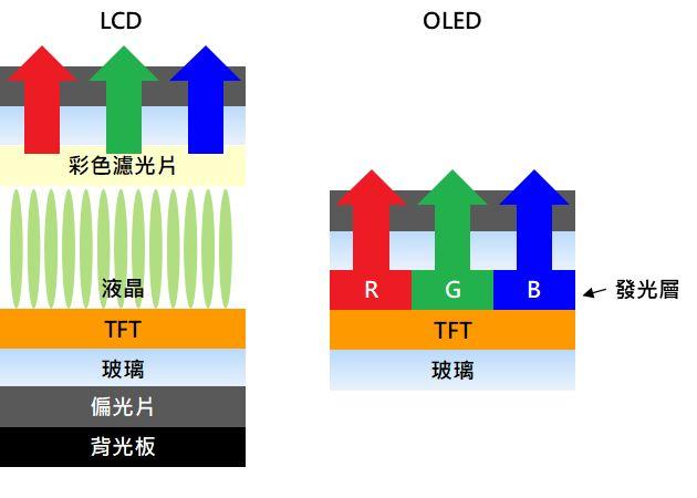 LCD 與 OLED 比較