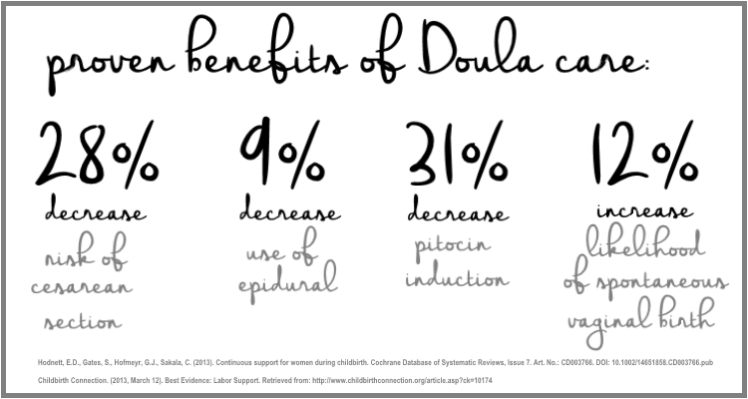 Proven benefits of doula care