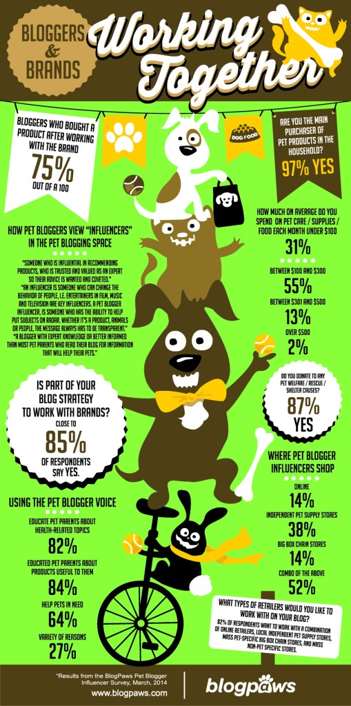 My GBGV Life Pet Blogger Influencer Group Infographic
