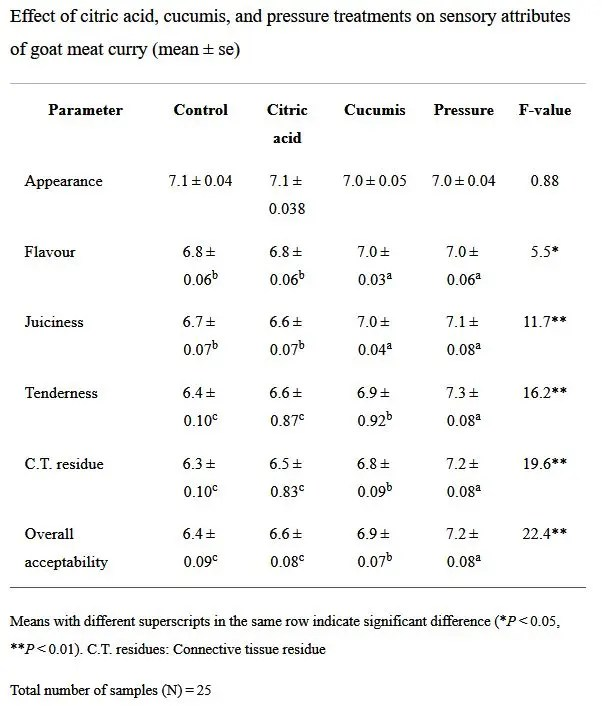 Table of Sensory of pressure cooked meats