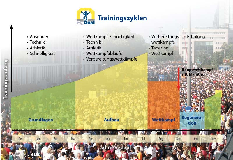 MyGoal Training® | Jahrestrainingsplan Marathon