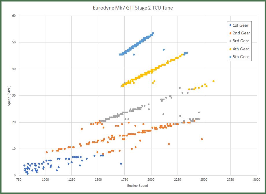 DSG Tune Comparison - APR versus Eurodyne TCU | My Golf Mk7 GTI