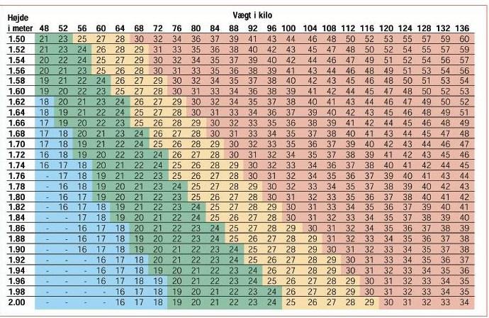 Normalvægt – eller optimalvægt