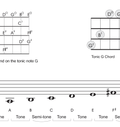 now let s play up the scale in alphabetical order just like we did with the c major scale start on your low g and work your way all the way up to  [ 1800 x 1032 Pixel ]