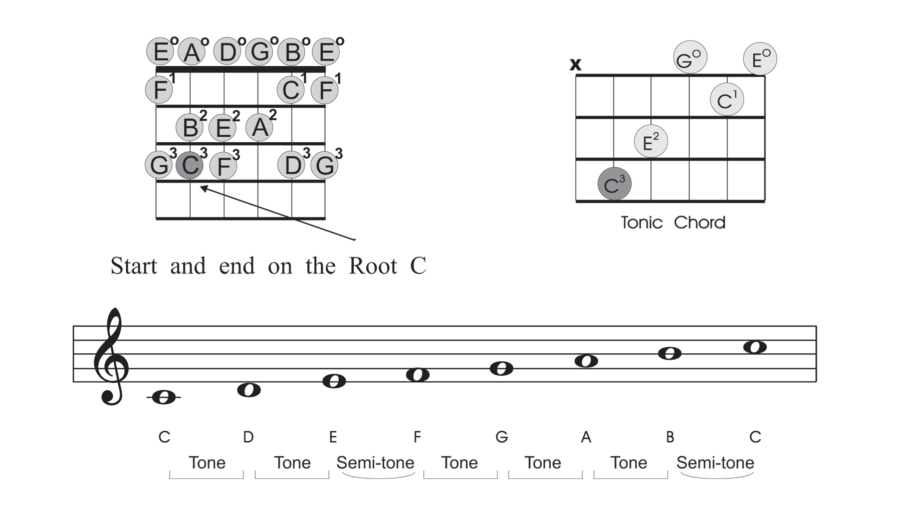 hight resolution of beginner guitar scales c major