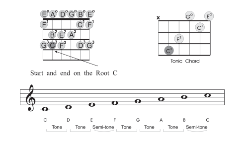 small resolution of beginner guitar scales c major