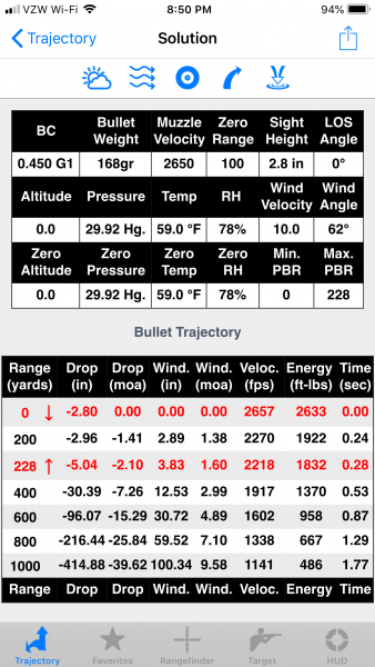 Note the 1,000 yard wind drift with this 168-grain .308 Winchester load - almost 9 feet!