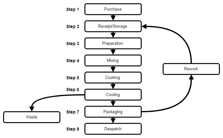 [DIAGRAM] Nylon 66 Process Flow Diagram FULL Version HD