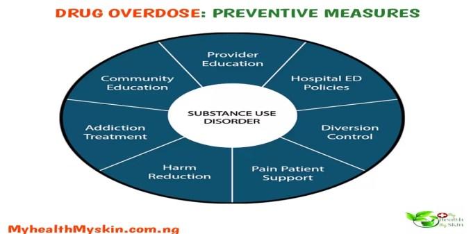 Drug Overdose preventive measures