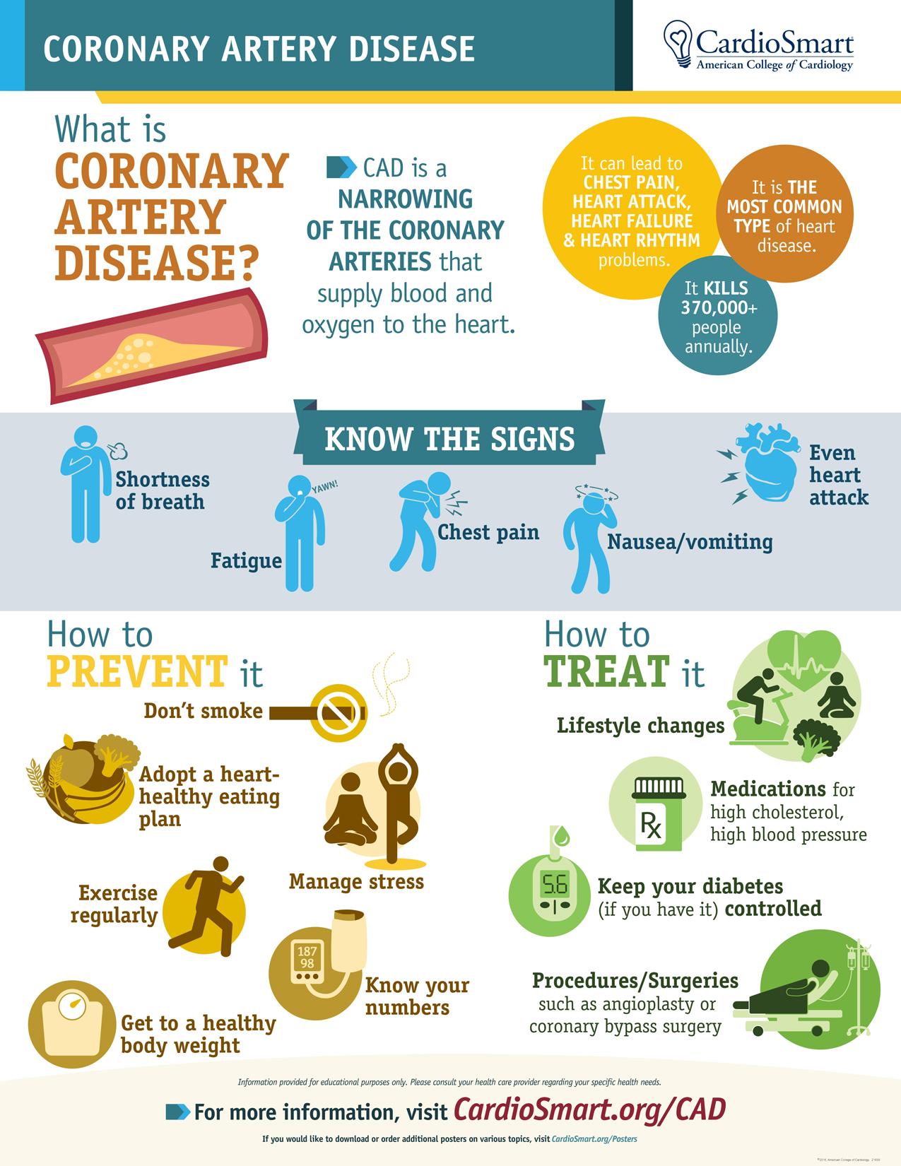 Coronary Artery Disease Overview Myheart