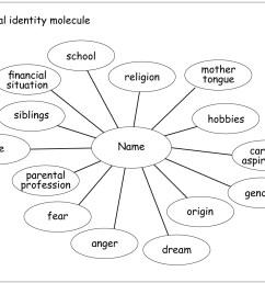 The personal identity molecule   HLT [ 947 x 1369 Pixel ]