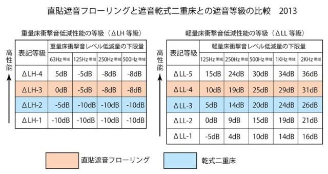 直貼と二重床の遮音性能等級