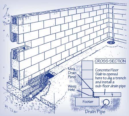 basement drainage design. Basement-waterproofing Basement Drainage Design
