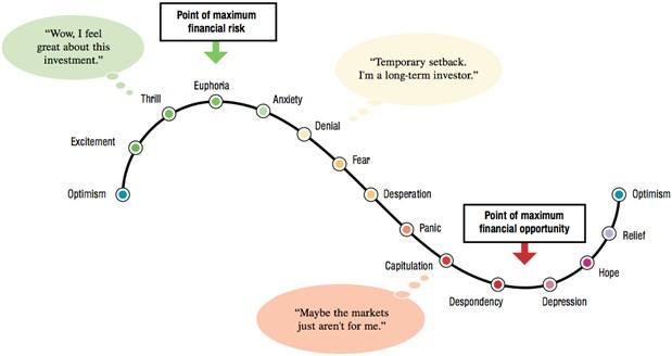 investor-emotions