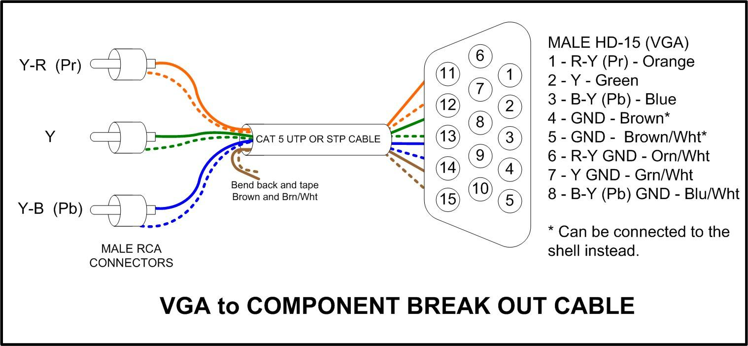 vga wiring diagram colours parallel pinout named foneplanet de cable from cat5 rh myhometheater homestead com dvi