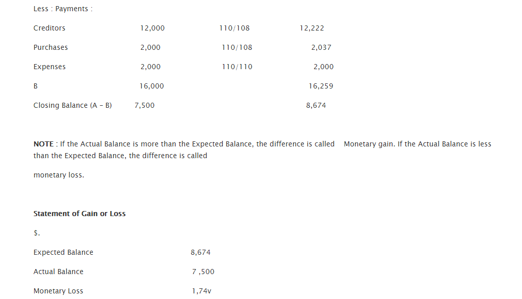 Problems and Solution Inflation Accounting