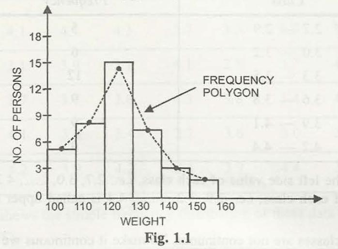 Graphical Representations of Statistics