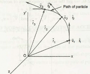 Position Vector, Velocity, and Acceleration