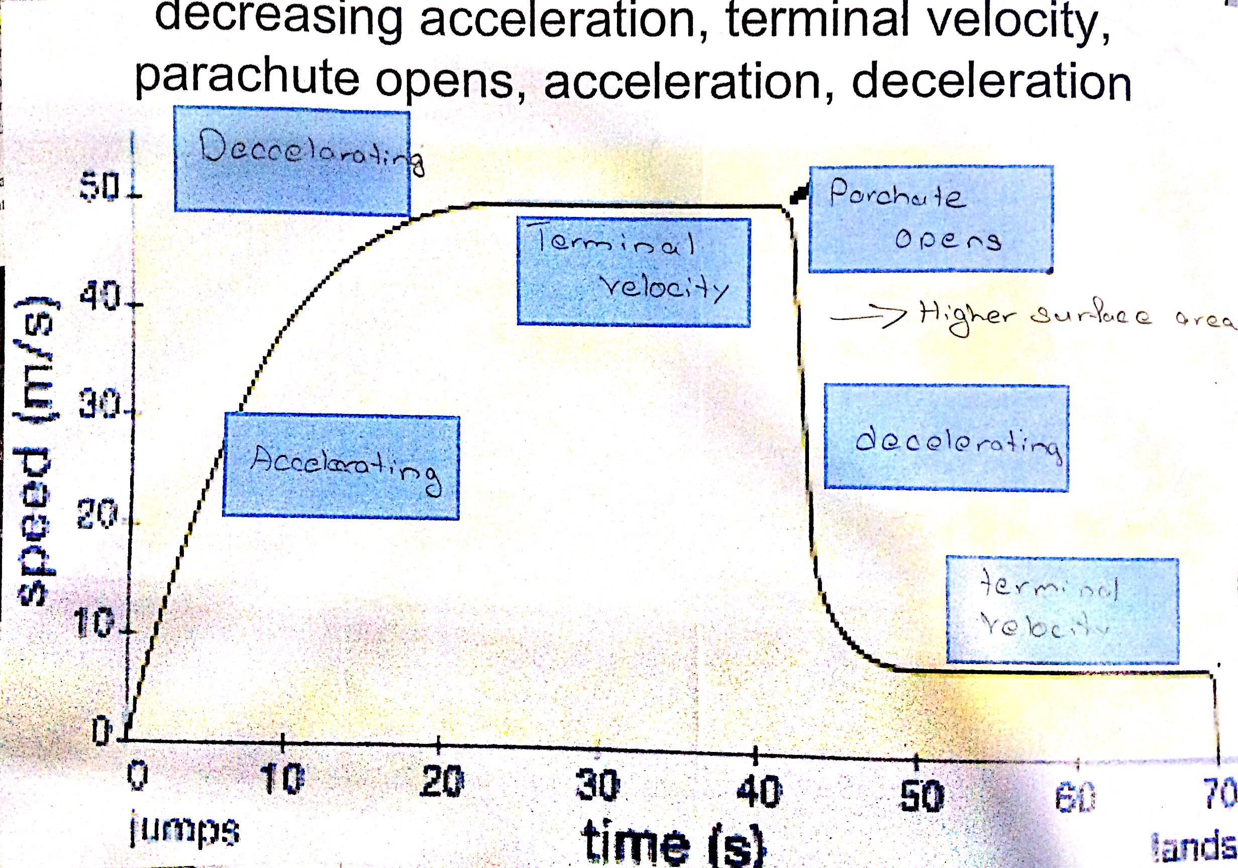 Physics I Forces And Motion Igcse Revision
