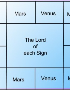 The lords of houses indian horoscope also how to read your yourselves reading birth chart rh myindianguide
