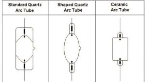 CMH Arc Diagram