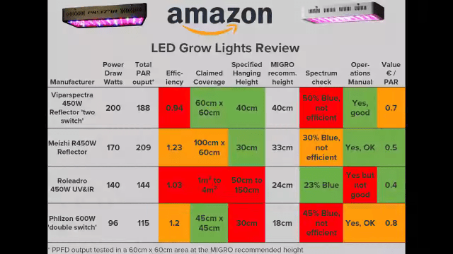 Chart of all 4 LED lights