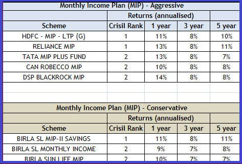 Monthly investment options in india