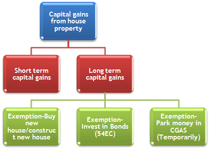How to save tax on long term capital gain from house property sale