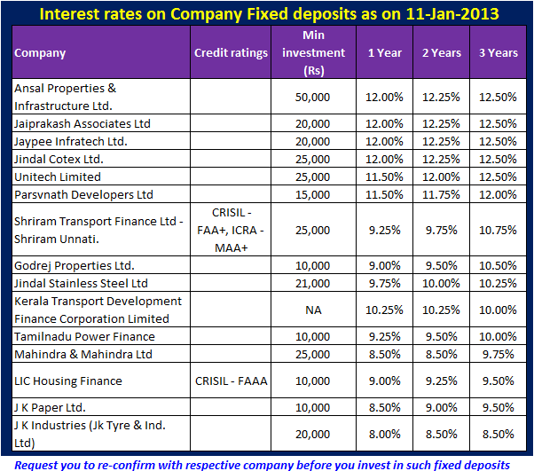 Latest interest rates on company FD (Fixed deposits)-Jan-2013