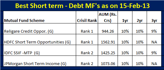 Best Short term debt mutual funds-Feb-2013