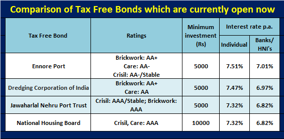 4 more Tax free bonds to invest in 2013 (Issue open now)
