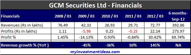 GCM Securities Ltd IPO-Financials