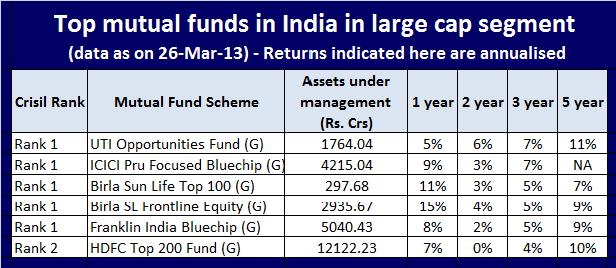 Top mutual funds in India in large cap segment