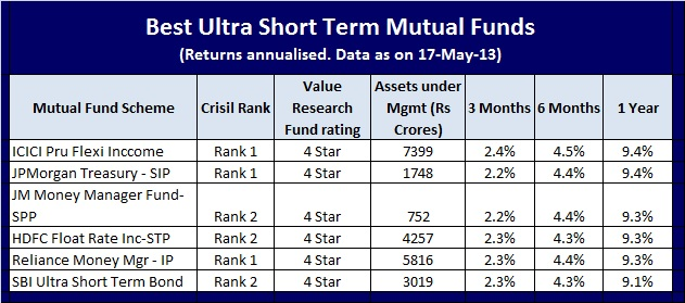 Best Ultra Short Term Debt funds for short term investment