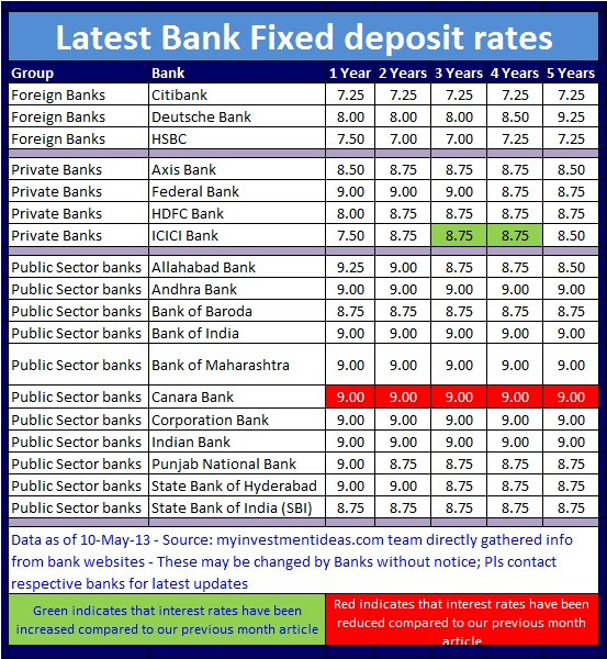 Latest Bank Interest FD rates in India (May-2013)