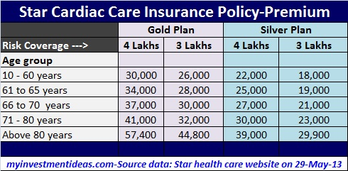 Star Cardiac Care-Unique health insurance policy for heart patients