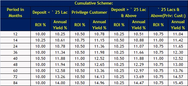 DHFL-Fixed deposit scheme-Cumulative plan