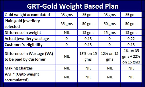 GRT Flexi Gold Plan-Gold Weight Based Plan