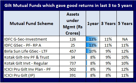 Gilt Mutual Funds are best bet during fall in interest rates