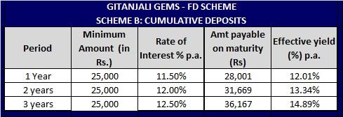 Gitanjali Gems Fixed deposit scheme-Cumulative-Interest-Rates