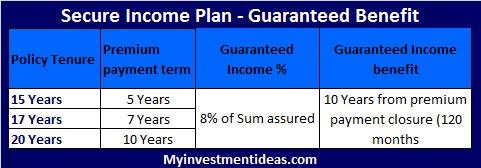 Bharti Axa Life Secure Income Plan-Guaranteed benefit