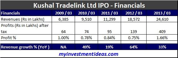 Kushal Tradelink IPO