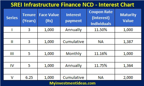 SREI Infrastructure Finance NCD-Interest chart