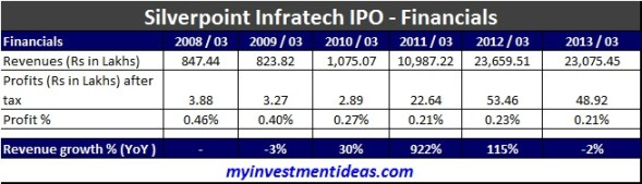 Silverpoint Infratech Ltd IPO-Financials
