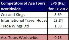 Ace Tours Worldwide IPO-EPS