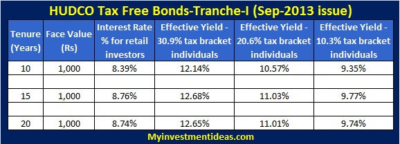 HUDCO Tax free bonds Sep,Oct-2013 (Tranche-I)