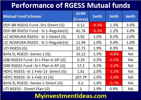Performance of RGESS Mutual funds