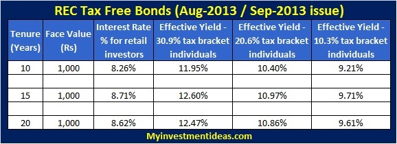 REC Tax Free bonds-Interest chart